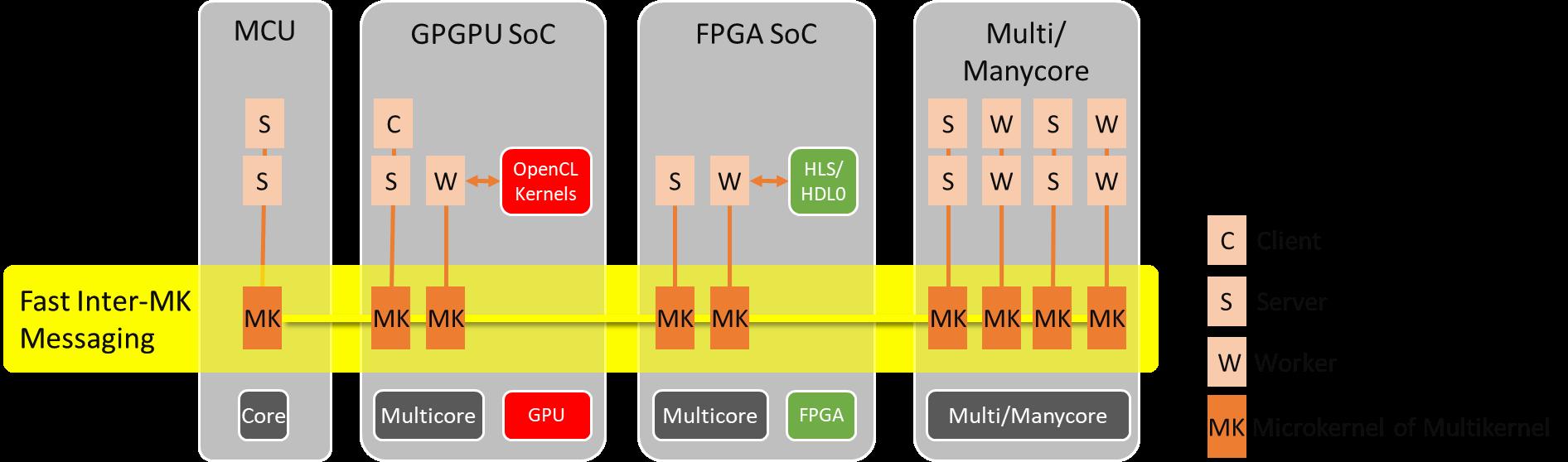 "Figure 1. eMCOS ""Multikernel"" design maximizes Heterogeneous Multicore architectures."