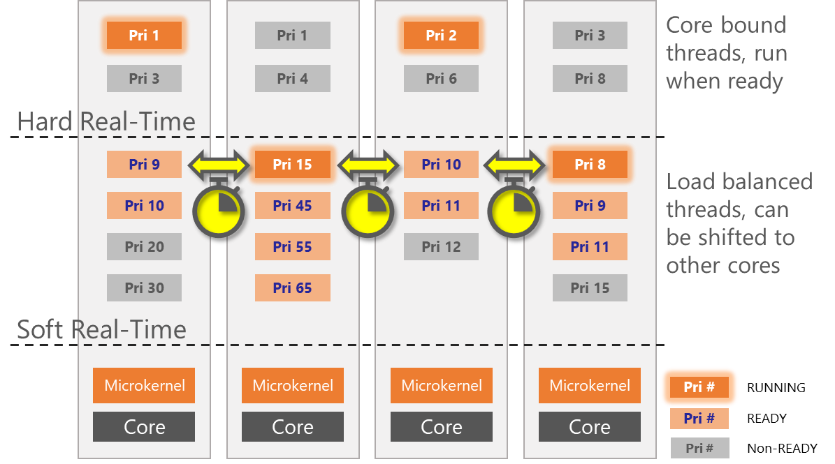 eMCOS enables a single, independent microkernel to run on each core.