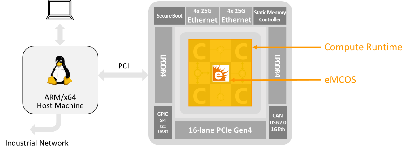 Accelerating the performance of a legacy system with eMCOS and MPPA.