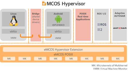 img_PR210225_eMCOS-Hyp_virtio
