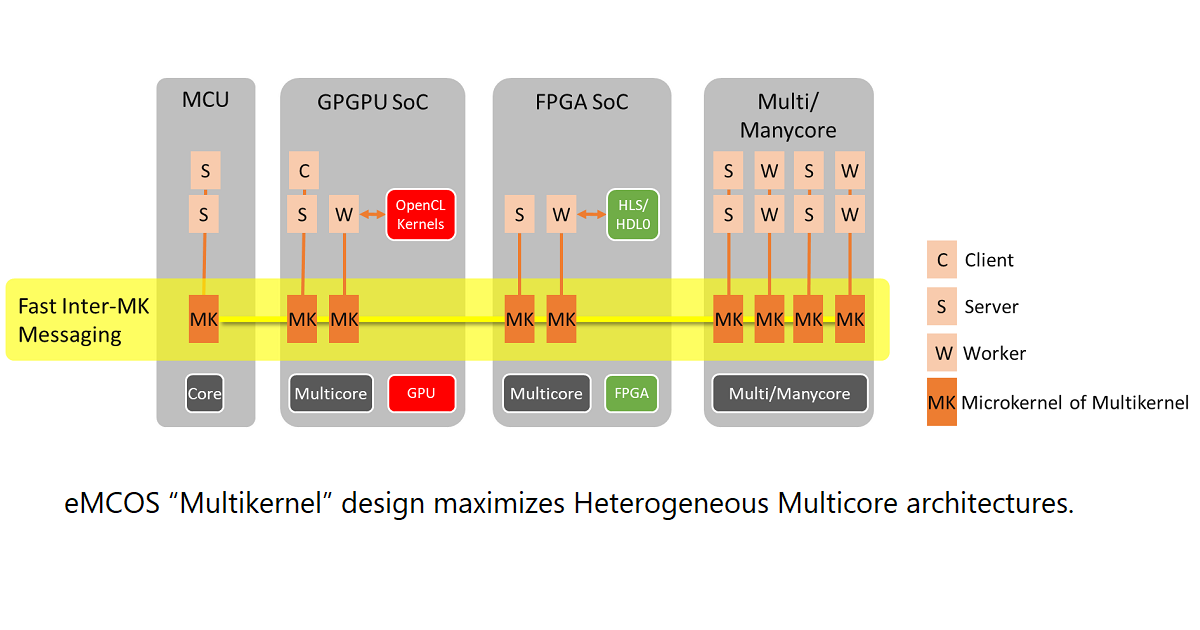 "eMCOS ""Multikernel"" design maximizes Heterogeneous Multicore architectures."