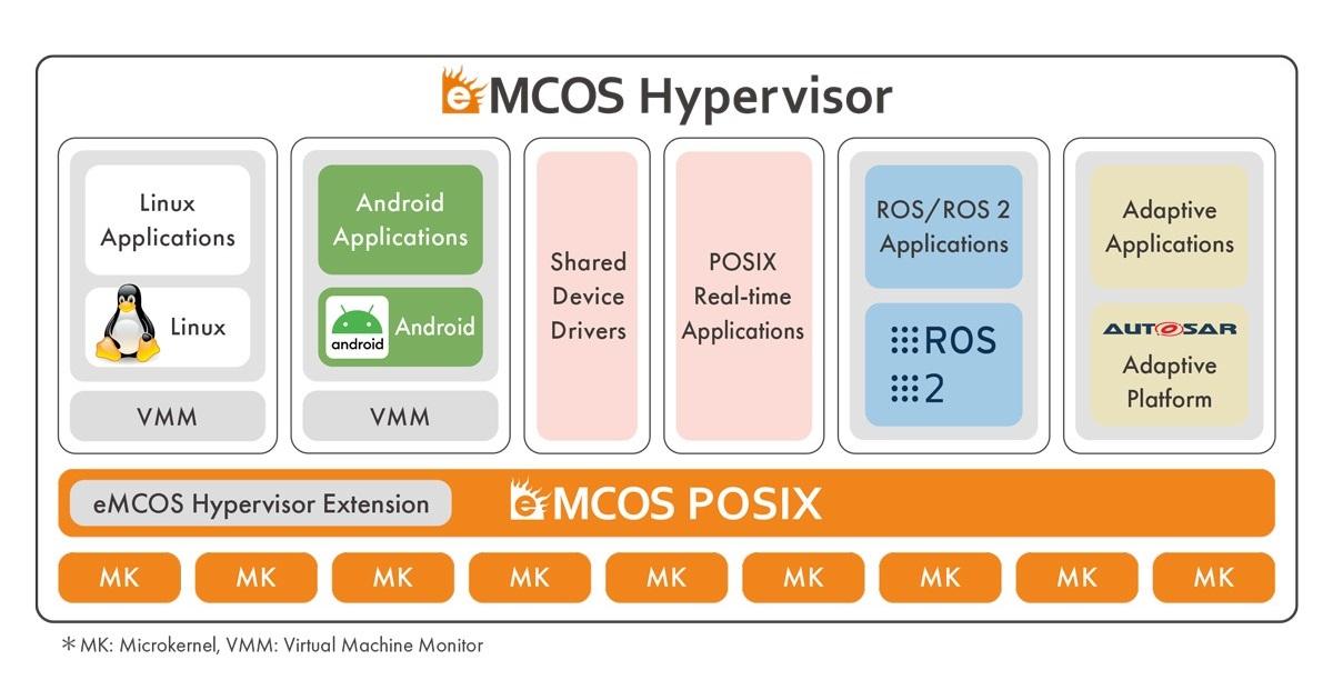 eMCOS Hypervisor